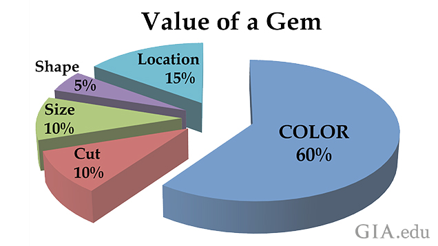 Value of a Gem Illustration Pie Chart