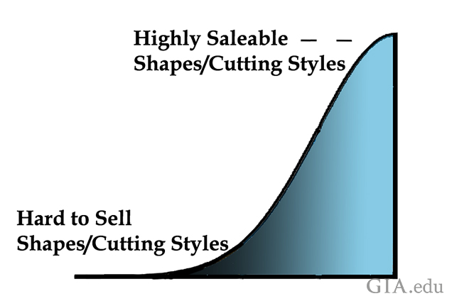 Fig. 1-08. Fashion trends are the primary drivers for gemstone shape and cutting styles. Illustration: Al Gilbertson/GIA