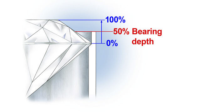 The depth of the bearing should be 50 percent or more, depending on the cut and proportions of the stone