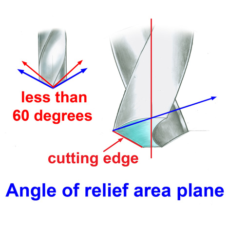The cutting area and the angle of the relief area plane