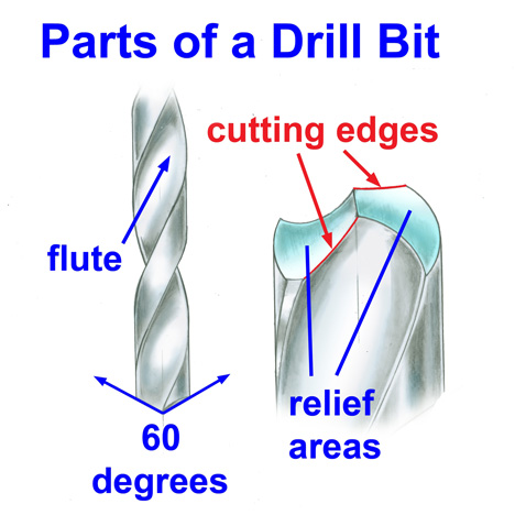 The anatomy of a drill bit