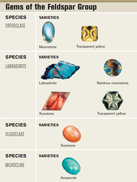 长石族宝石