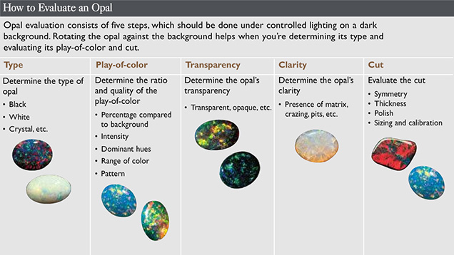 How to evaluate an opal