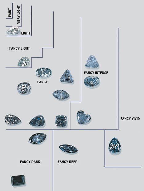 Fancy Color Diamond Quality Factors