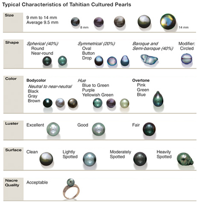 Typical Characteristics of Tahitian Cultured Pearls