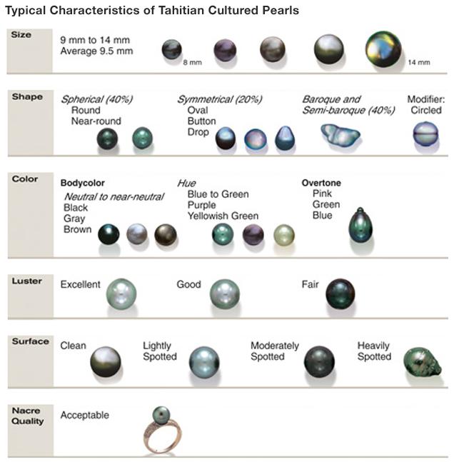 タヒチ養殖真珠の典型的な特徴