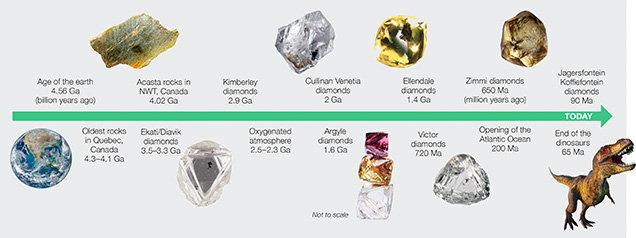 This timeline shows that diamonds have been forming for much of Earth's history.