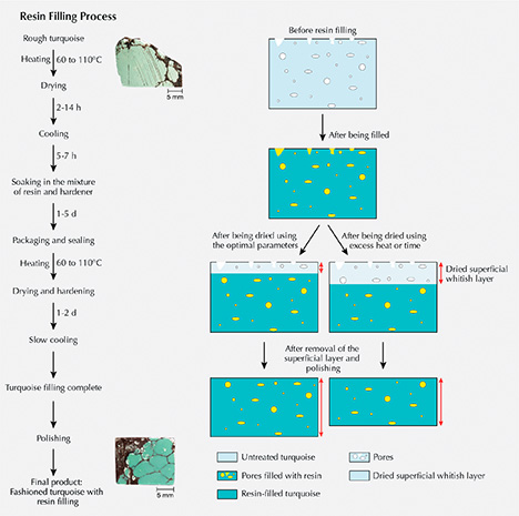 Process for resin filling of turquoise pores