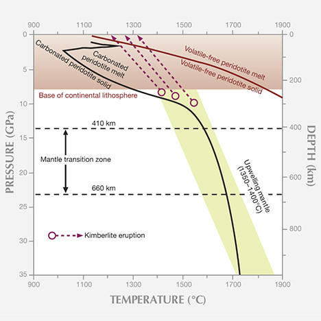 Recent advances in understanding the geology of diamonds gems this pressure temperature diagram compares the melting curve for mantle peridotite containing volatiles and carbonate black versus mantle peridotite that ccuart Choice Image