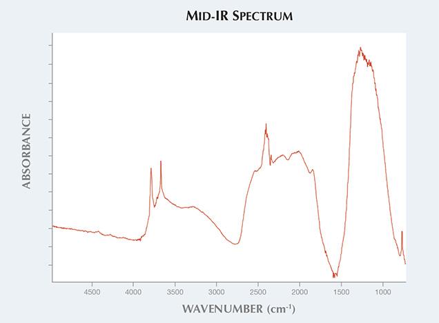 Mid-IR Spectra