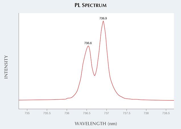 PL Spectrum