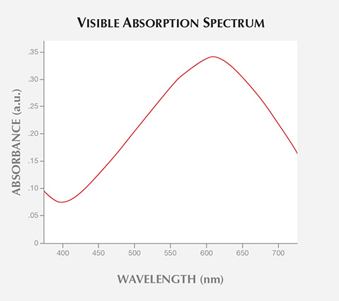 Visible Absorption Spectrum