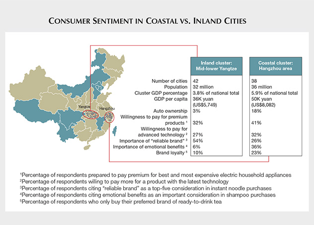 Consumer Sentiment in Coastal vs. Inland Cities