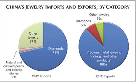 Chinas Jewelry Imports and Exports by Category