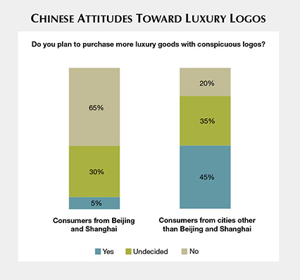 Chiese Attitudes Toward Luxury Logos