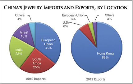 Chinas Jewelry Imports and Exports by Location