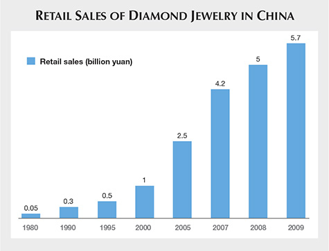 Retail Sales of Diamond Jewelry in China