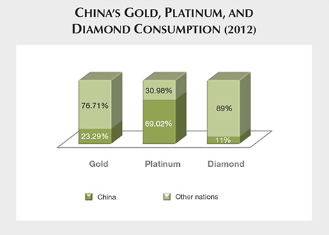 China's Gold, Platinum, and Diamond Consumption 2012