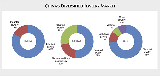 Chinas Diversified Jewelry Market
