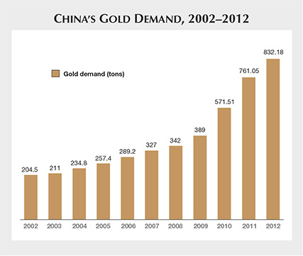 China's Gold Demand 2002-2012