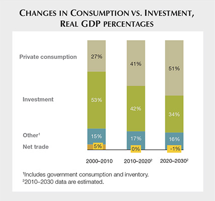 Changes in Consumption VS Investment