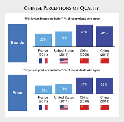 Chinese Perceptions of Quality