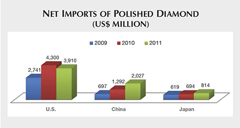 Net Imports of Polished Diamond
