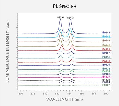 PL Spectra