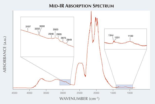 Mid-IR Absorption Spectrum