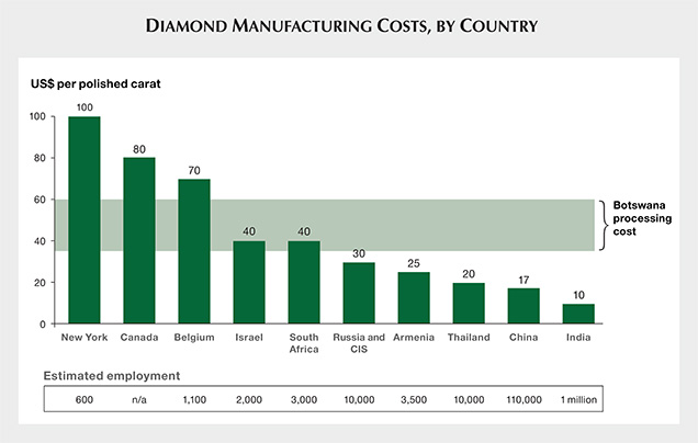 Diamond Manufacturing Costs, By Country