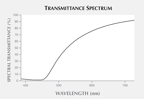 Spectral transmittance of the slice from sample 2