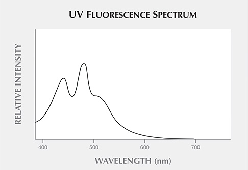 The UV fluorescence spectrum of the bulk piece of sample 2