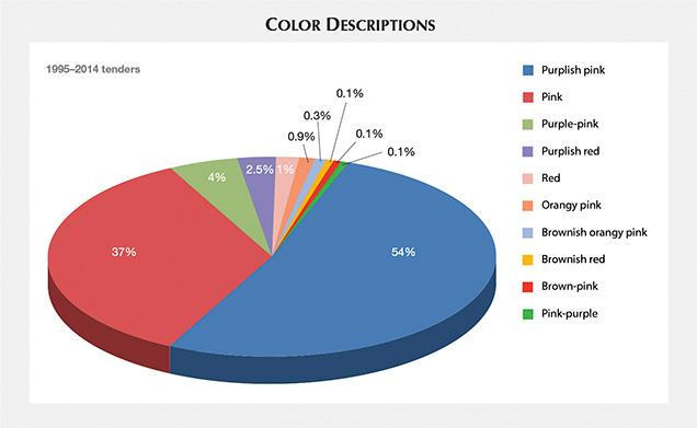 Color descriptions, 1995–2014