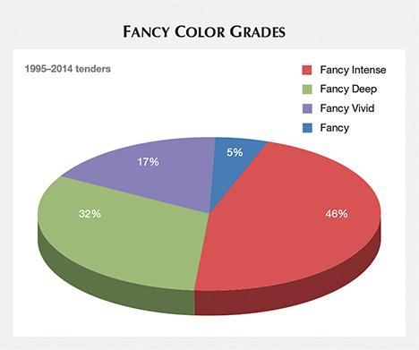 Fancy color grades, 1995–2014