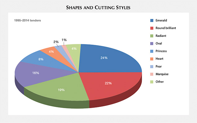 Shapes and cuts, 1995–2014