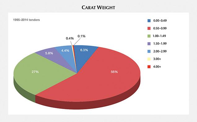 Carat weight, 1995–2014