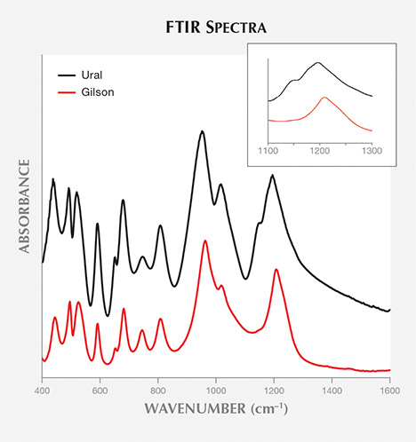 FTIR absorption band