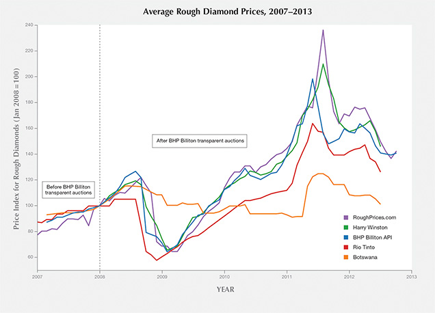 A prices of rough diamonds chart
