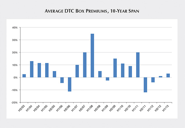 Average premiums of De Beers DTC rough chart