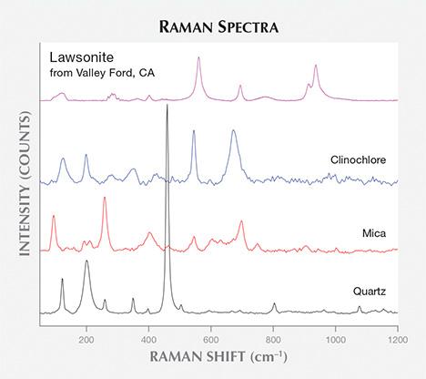 Raman spectra of lawsonite