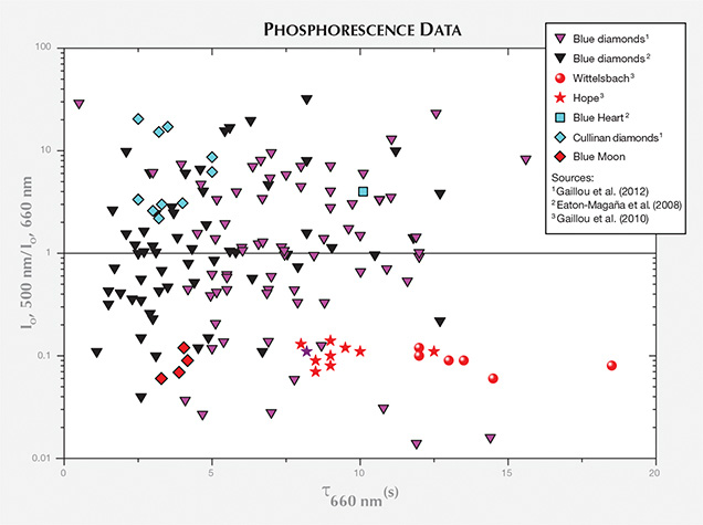 Phosphorescence data