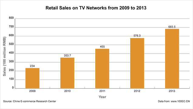 Retail Sales from 2009 to 2013