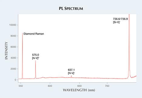 Photoluminescence spectrum of melee diamond