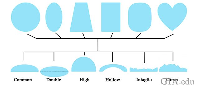 cabochon variations
