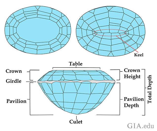 Gem Cutting Styles - Definitions