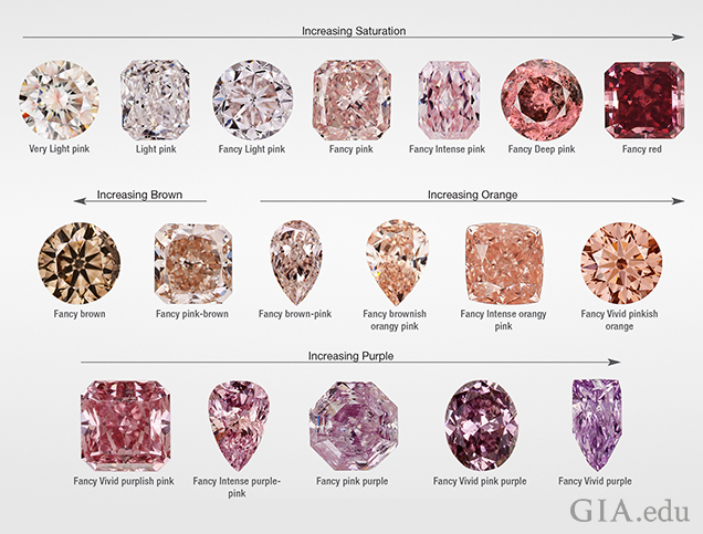 Three rows of cut and polished pink diamonds showing the various hues of pink diamonds, from colourless to purple.