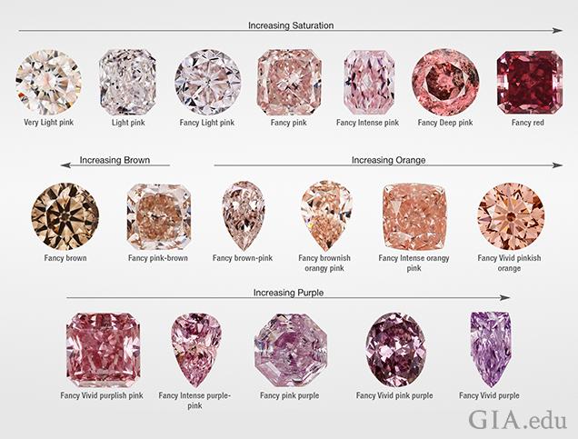 無色から紫色まで、ピンクダイヤモンドの様々な色相を示すカット済みおよび研磨済みの3列に並んでいるピンクダイヤモンド。