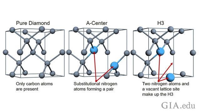 3つのモデルは左から右の順に、純粋なダイヤモンドの結晶格子、および欠陥を持つ2つのダイヤモンドの結晶格子を示している。