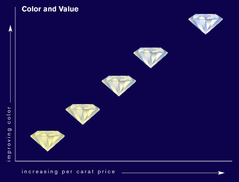 Diamond Quality Factors