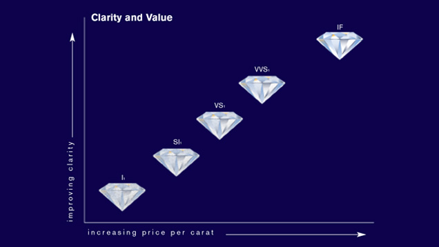 Diamond Clarity and Value Chart